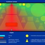 In der Planungsskizze wird gezeigt wie man durch Beschattung und gezielten Einsatz von gerichtetem Kunstlicht die Darstellungsqualität einer CouchScreen Leinwand bei Restlicht optimieren kann.
