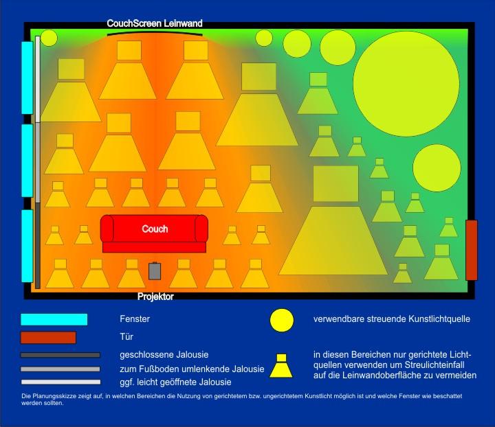 In der Planungsskizze wird gezeigt wie man durch Beschattung und gezielten Einsatz von gerichtetem Kunstlicht die Darstellungsqualität einer CouchScreen Leinwand bei Restlicht optimieren kann um bestmögliche Projektionsergebnisse erzielen zu können.